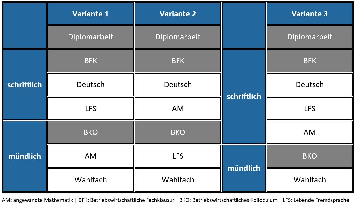 RDP_Varianten