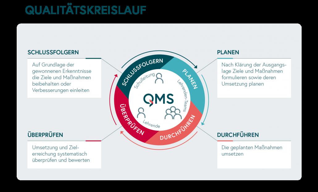 QMS_Qualitätskreislauf